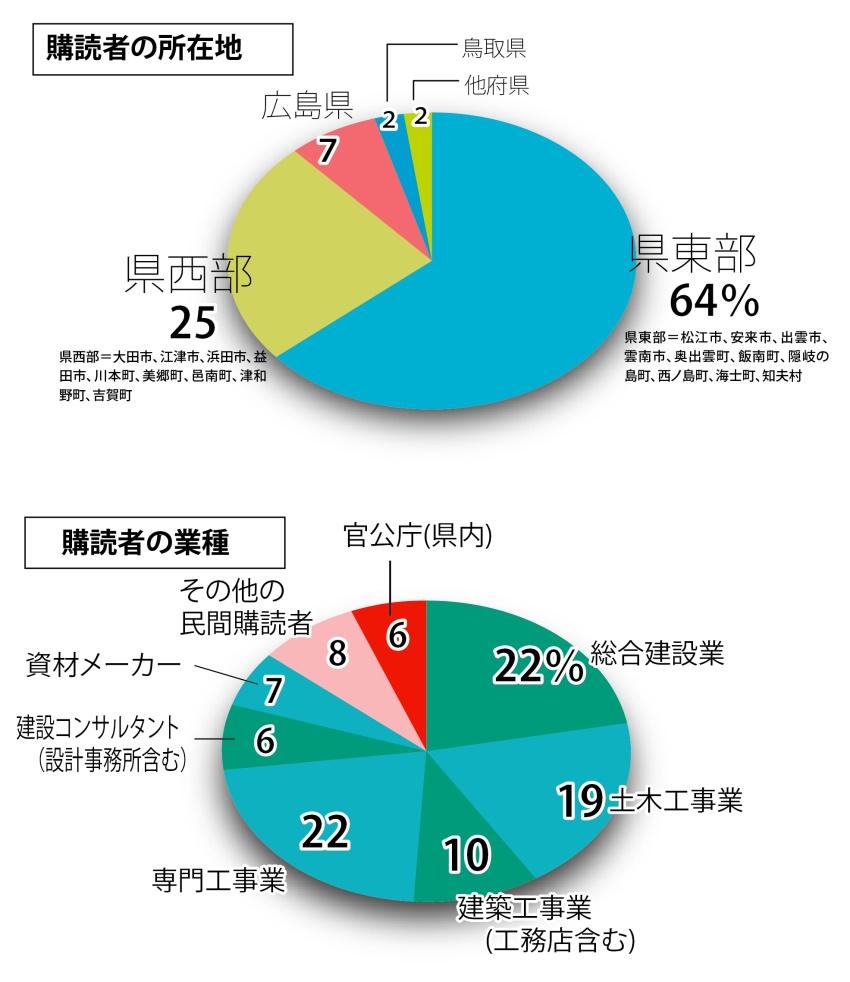購読者の所在地と業種割合
